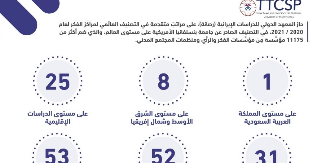 رصانة يتصدر سعوديًا ويتقدم على مستوى مراكز الدراسات