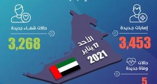 3,453 حالة كورونا جديدة في الإمارات و5 وفيات