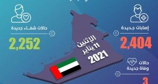 الإمارات ترصد 2,404 حالات كورونا جديدة و3 وفيات