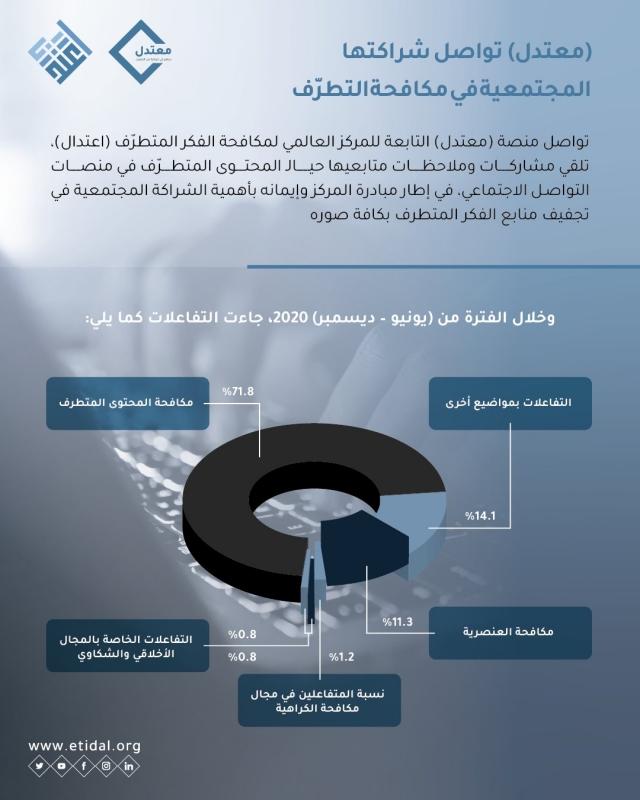 رفض الفكر المتطرف يتصدر التفاعلات مع نافذة معتدل بنسبة 71.8% - المواطن