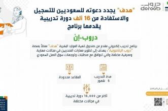 هدف: 16 ألف دورة تدريبية يقدمها برنامج دروب ـ إن - المواطن