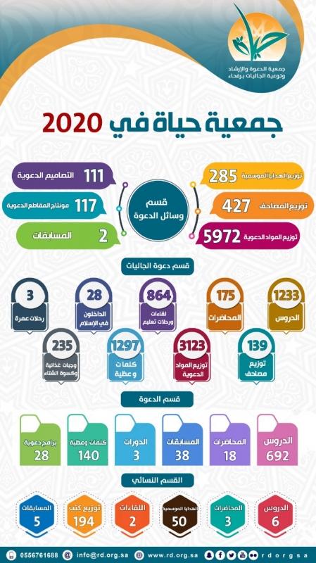 إحصائية جمعية الدعوة برفحاء 2020