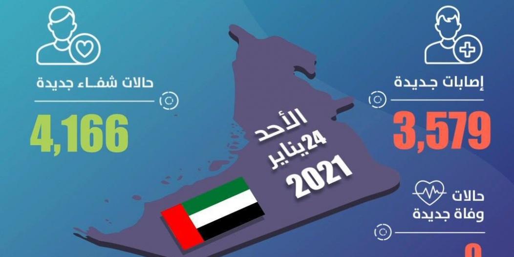 الإمارات تسجل 3,579 حالة كورونا جديدة و9 وفيات