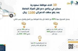 10 آلاف موظفة سعودية سجلن في برنامج دعم نقل المرأة العاملة - المواطن