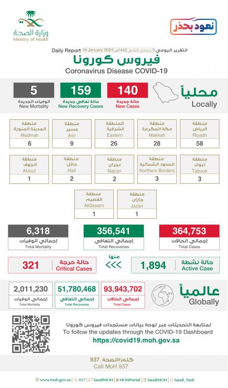 الرياض تتصدر إصابات كورونا الجديدة بـ 58 وإجمالي الحالات الحرجة 321 - المواطن