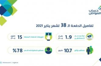 تفاصيل الدفعة الـ 38 من حساب المواطن.. 1.9 مليار ريال لـ 10.7 مليون مستفيد وتابع - المواطن