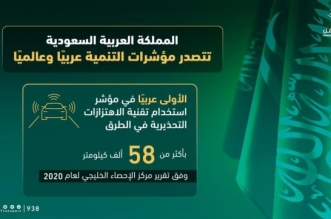 السعودية الأولى عربياً في تقنية الاهتزازات التحذيرية