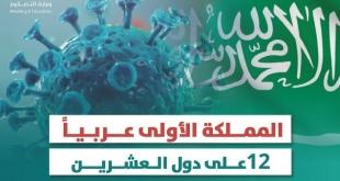 السعودية الأولى عربيًّا وتتقدم للمرتبة 14 عالميًّا في نشر أبحاث كورونا