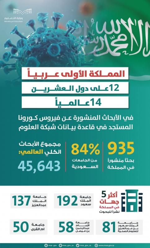 السعودية الأولى عربيًّا وتتقدم للمرتبة 14 عالميًّا في نشر أبحاث كورونا - المواطن