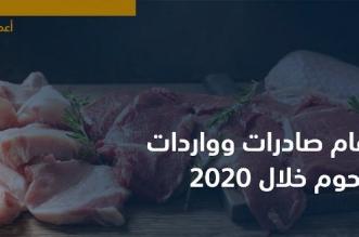 الجمارك تكشف قيمة صادرات وواردات اللحوم خلال 2020