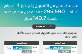 295 ألف عقد تمويل سكني جديد خلال 2020