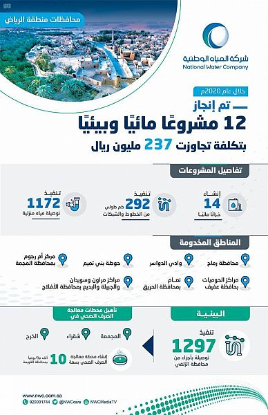 المياه تنجز 52 مشروعًا في الرياض بتكلفة تجاوزت مليارًا و600 مليون ريال - المواطن