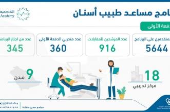 التخصصات الصحية تدفع بـ 345 مساعد طبيب أسنان للعمل في القطاع - المواطن