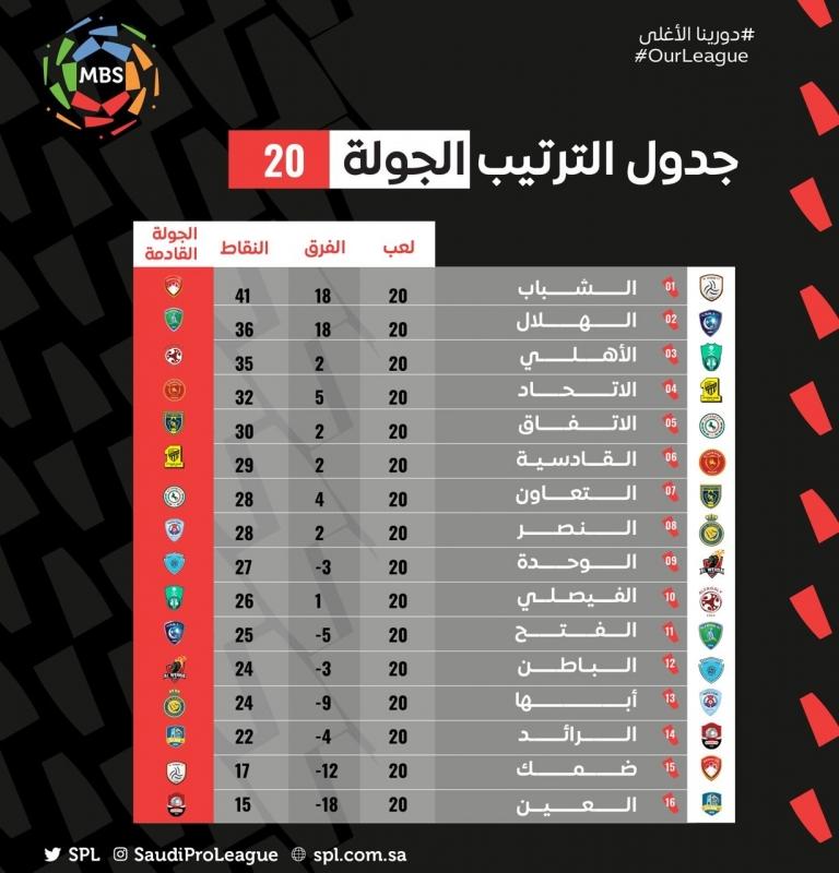 جدول ترتيب دوري محمد بن سلمان
