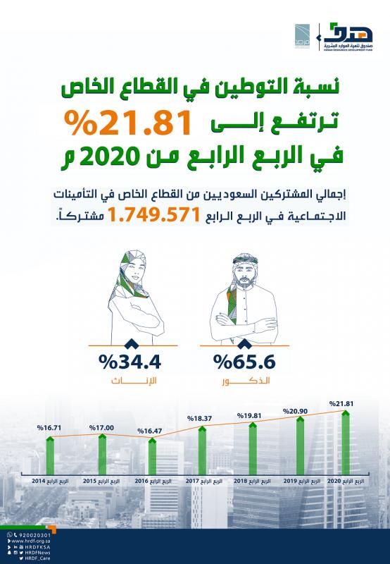 نسبة التوطين بالقطاع الخاص ترتفع لـ 21.81% في الربع الرابع - المواطن