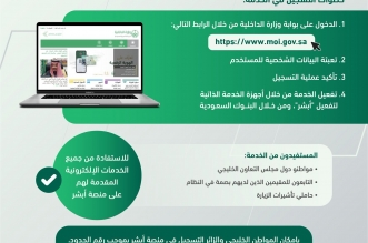 خطوات التسجيل في منصة أبشر لمواطني مجلس التعاون والزوار - المواطن
