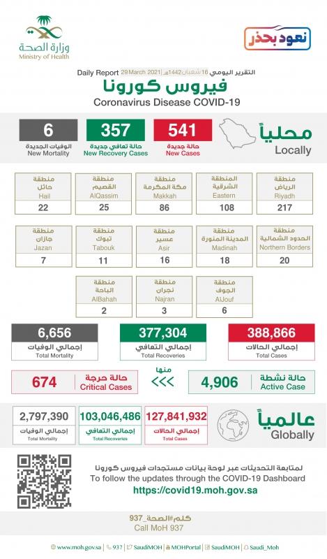 الحالات النشطة تسجل 4906 والصحة تعلن خريطة توزيع الإصابات - المواطن