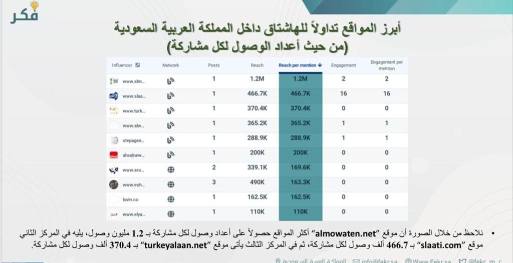 """""""المواطن"""" تتصدر في الرد على تقرير CIA عبر #كلنا_محمد_بن_سلمان"""