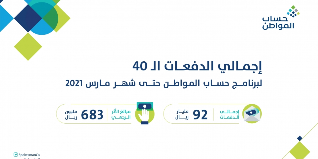حساب المواطن يعلن تفاصيل الدفعة 40 بعدد مستفيدين 10.5 مليون