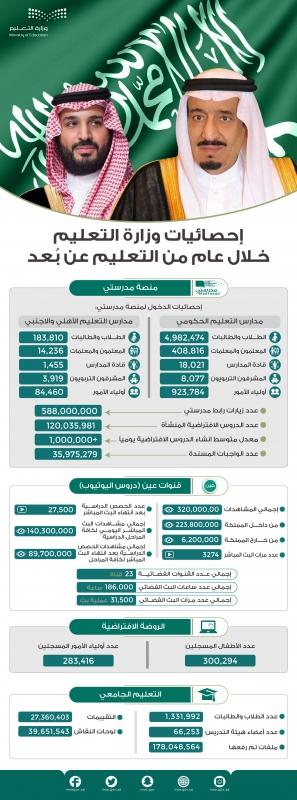 وزير التعليم: التعلم عن بعد مرحلة تاريخية غير مسبوقة في السعودية والعالم - المواطن