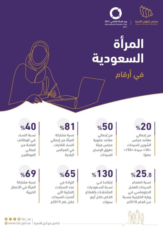 مجلس شؤون الأسرة: السعودية عملت على تمكين ودعم المرأة للمشاركة بفاعلية في مسيرة التنمية - المواطن