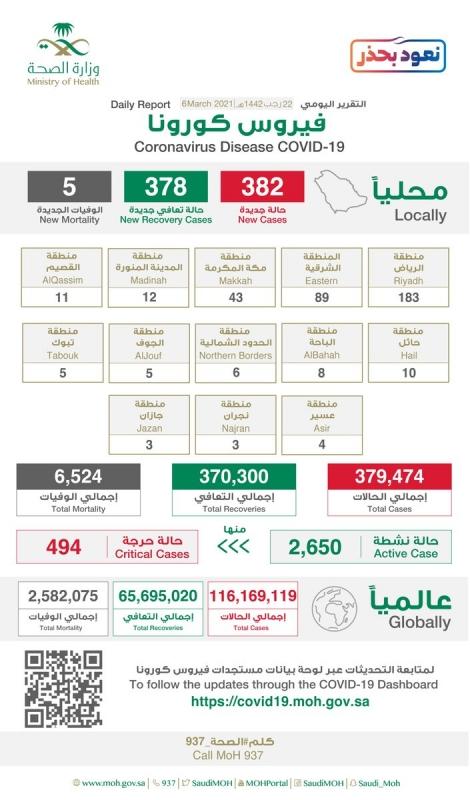 السعودية تسجل 382 حالة كورونا جديدة و5 وفيات - المواطن