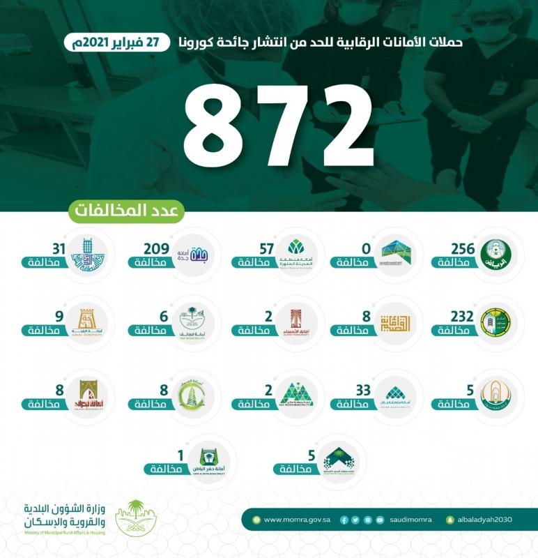 البلديات تسجل 872 مخالفة وتغلق 266 محلًّا تجاريًّا في يوم واحد - المواطن