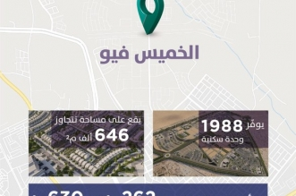 سكني يطلق مشروع الخميس فيو بأسعار تبدأ من 619 ألف ريال - المواطن