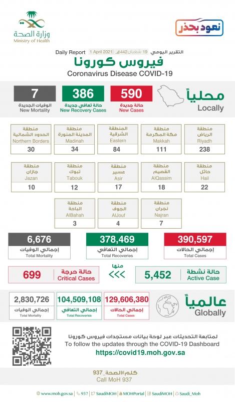 الصحة تعلن خريطة توزيع إصابات كورونا والرياض 238 حالة - المواطن