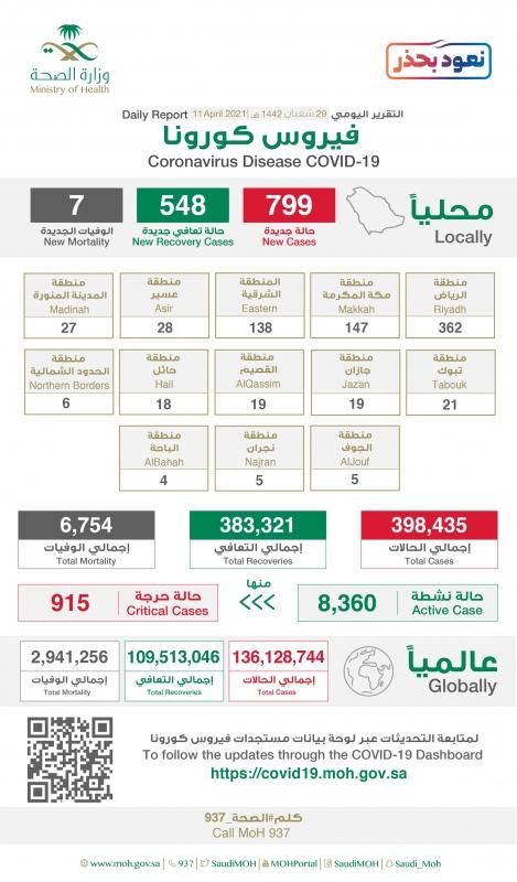 915 حالة حرجة في السعودية والرياض تسجل 362 إصابة جديدة بـ كورونا - المواطن