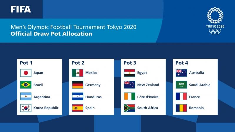 تصنيف منتخبات أولمبياد طوكيو