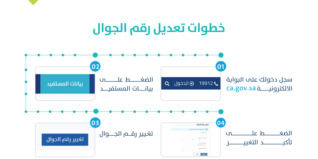حساب المواطن : تعديل رقم الجوال في 4 خطوات