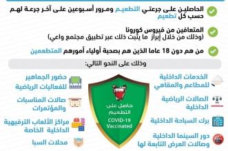 لقاح كوفيد-19 شرط دخول دور السينما وصالات المطاعم في البحرين - المواطن