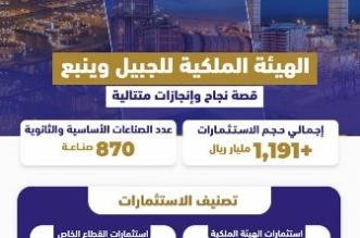 وزير الصناعة: هيئة الجبيل وينبع حولت الصحاري إلى مدن صناعية رائدة - المواطن