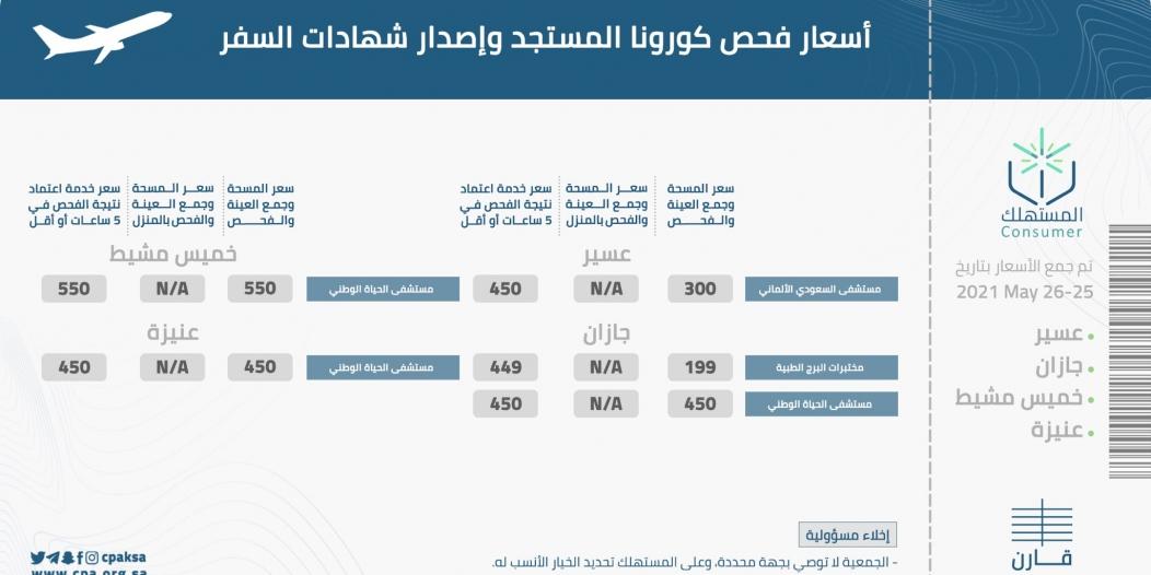 جهود حماية المستهلك قادت لتخفيض أسعار فحص كورونا بنسبة 80 %