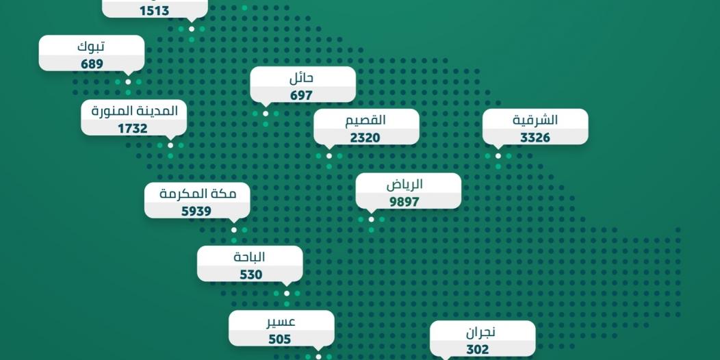 الداخلية : 28862 مخالفة لـ الإجراءات الاحترازية في أسبوع