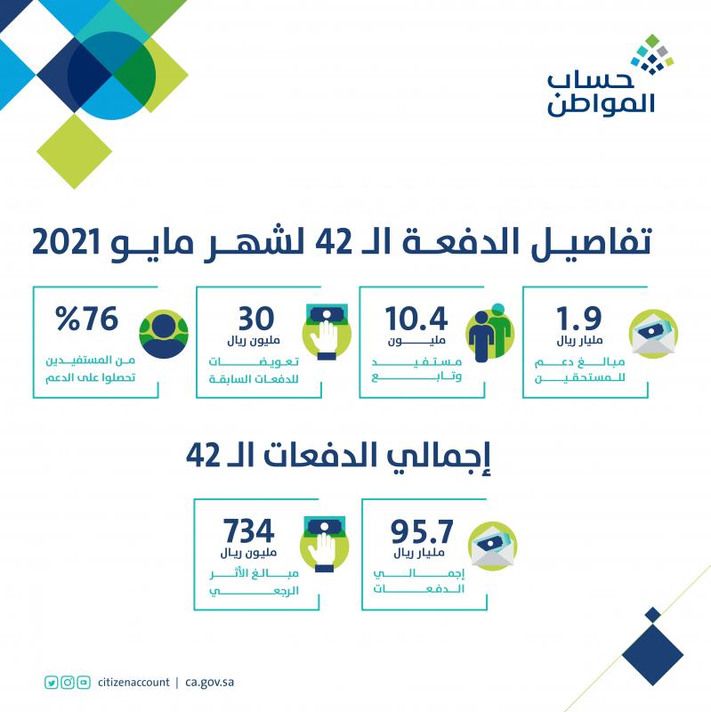 حساب المواطن يعلن تفاصيل دفعة مايو.. إيداع 1.9 مليار ريال لـ10.4 مليون مستفيد - المواطن