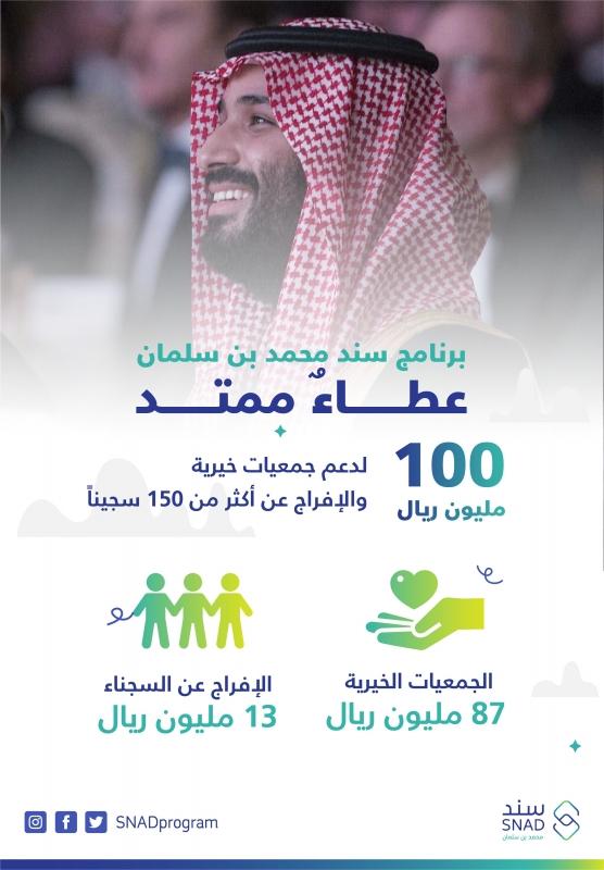 محمد بن سلمان يسدد ديون أكثر من 150 سجينًا معسرًا لإطلاقهم اليوم - المواطن
