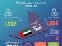 الإمارات تسجل 1954 حالة كورونا جديدة و3 وفيات