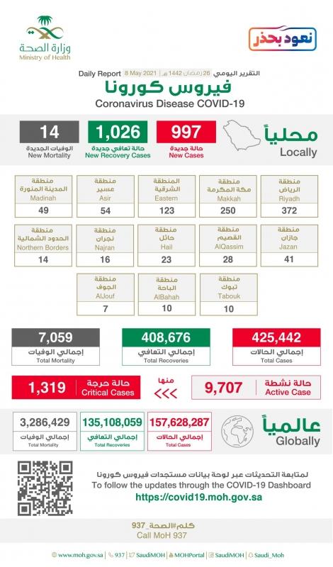 372 حالة إصابة جديدة بـ كورونا في الرياض وتسجيل 1026 حالة تعافٍ - المواطن