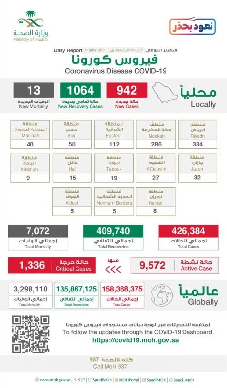 334 حالة إصابة جديدة بـ كورونا في الرياض وتسجيل 1064 حالة تعافٍ - المواطن