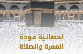 تفويج 3 ملايين معتمر ومُصلٍّ في العشرين الأولى من رمضان - المواطن