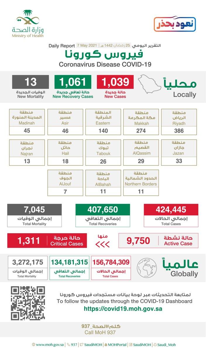 الرياض تتصدر إصابات كورونا الجديدة بـ386 وإجمالي الحالات الحرجة 1311 - المواطن