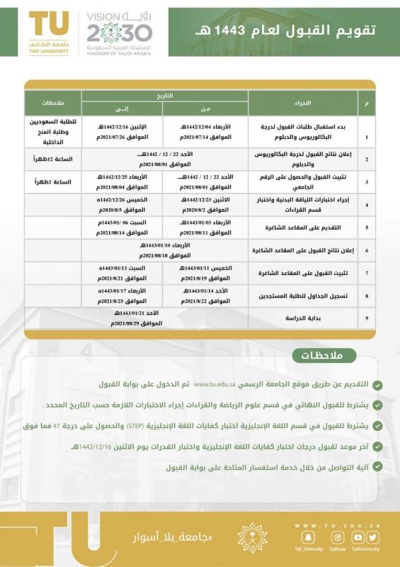 جامعة الطائف تعلن مواعيد استقبال طلبات القبول للعام 1443هـ - المواطن