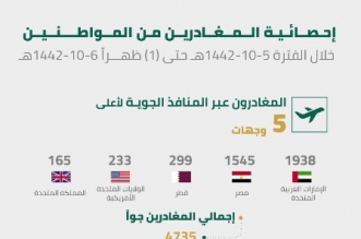 الداخلية تعلن عن إحصائية المغادرين من المواطنين خلال 24 ساعة - المواطن