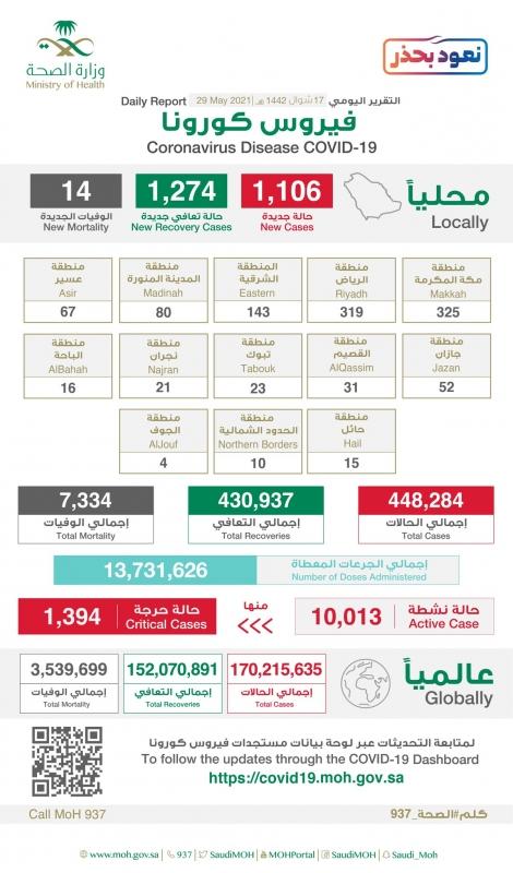 325 إصابة جديدة في منطقة مكة وتسجيل 1274 حالة تعافٍ - المواطن