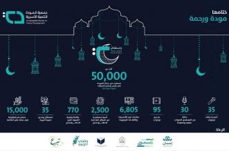 أكثر من 50 ألف مستفيد من حملة المودة الرمضانية - المواطن