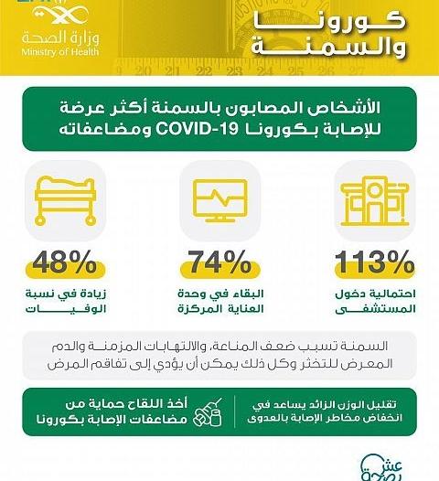 الصحة: السمنة ترفع معدلات دخول مصابي كورونا المستشفى 113 %