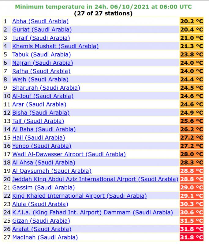 المدينة المنورة تسجل أعلى درجة حرارة اليوم وأبها 20 مئوية - المواطن