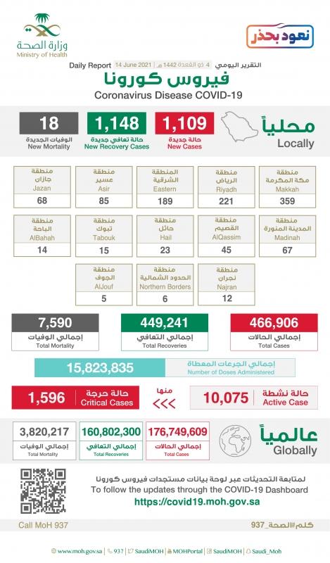 جرعات لقاح كورونا في السعودية تقترب من 16 مليون جرعة - المواطن